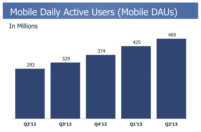 Facebook-mobile-usage-mdau