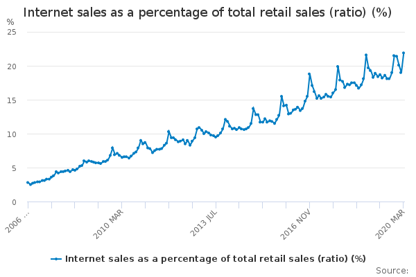 Graph showing percentage of retail sales being made online